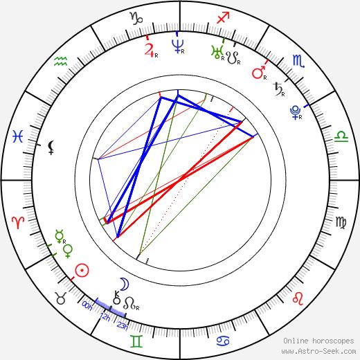 Lauren Eckstrom день рождения гороскоп, Lauren Eckstrom Натальная карта онлайн