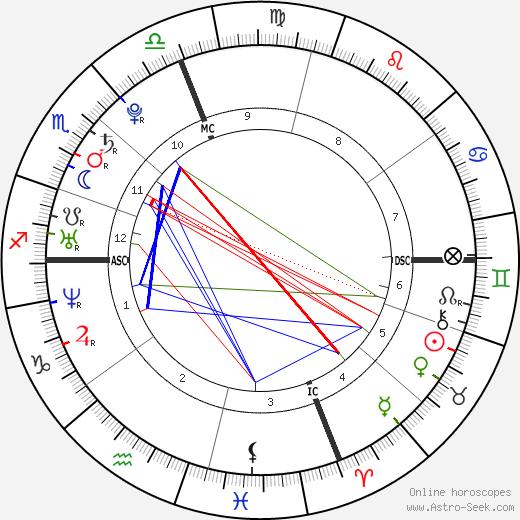 Mark Zuckerberg birth chart, Mark Zuckerberg astro natal horoscope, astrology