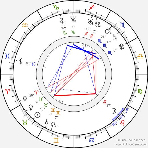 Martin Compston birth chart, biography, wikipedia 2019, 2020
