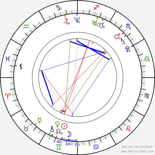 Nate Robinson birth chart, Nate Robinson astro natal horoscope, astrology