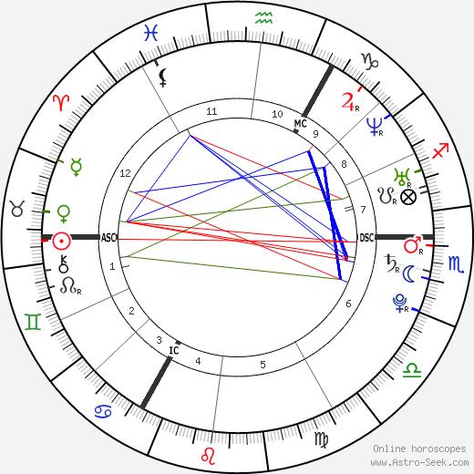 Oliver Stanley Murs tema natale, oroscopo, Oliver Stanley Murs oroscopi gratuiti, astrologia