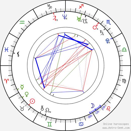Ria Vandervis день рождения гороскоп, Ria Vandervis Натальная карта онлайн