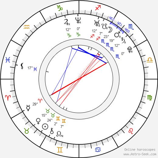 Samantha Noble birth chart, biography, wikipedia 2019, 2020