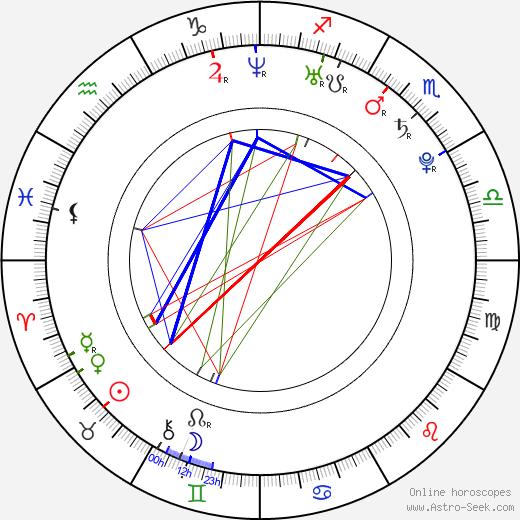 Sara Casasnovas день рождения гороскоп, Sara Casasnovas Натальная карта онлайн