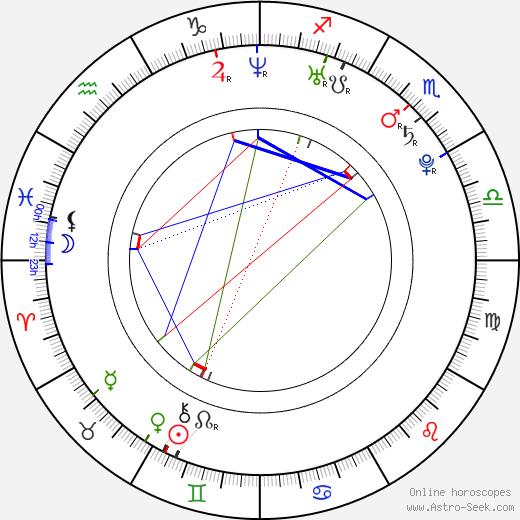 Sarah Hagan birth chart, Sarah Hagan astro natal horoscope, astrology
