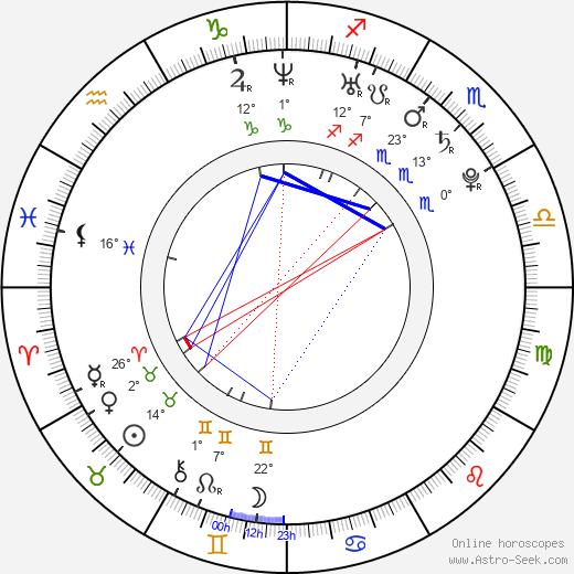 Sarah Meier birth chart, biography, wikipedia 2020, 2021