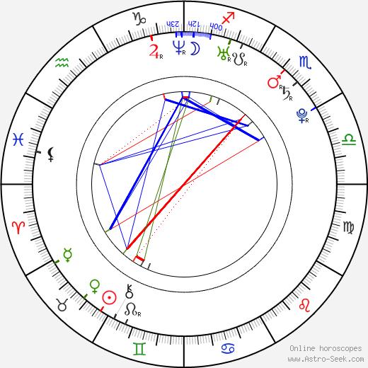 Simon Mathew birth chart, Simon Mathew astro natal horoscope, astrology