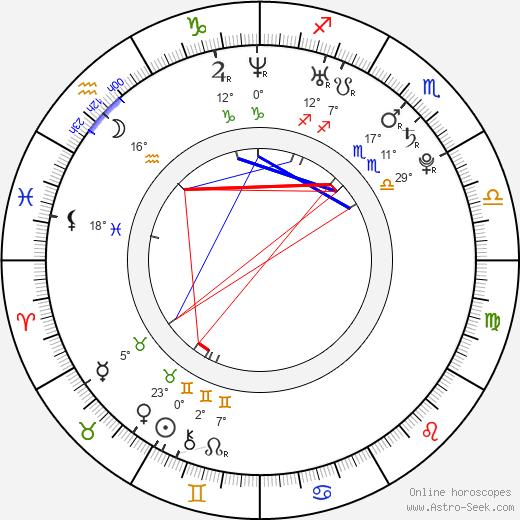 Sunkrish Bala birth chart, biography, wikipedia 2018, 2019