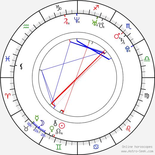 Togan Gökbakar astro natal birth chart, Togan Gökbakar horoscope, astrology
