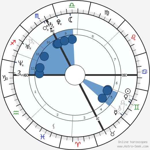 Andrea Casiraghi wikipedia, horoscope, astrology, instagram