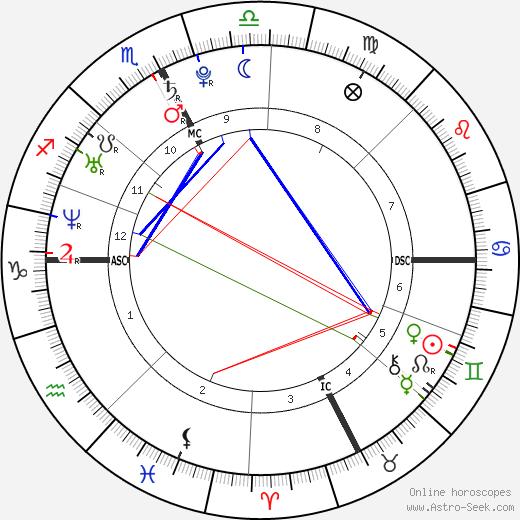Andrea Casiraghi tema natale, oroscopo, Andrea Casiraghi oroscopi gratuiti, astrologia
