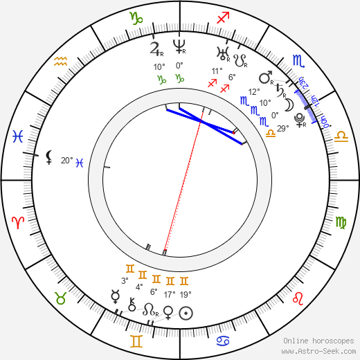 Caroline D'Amore birth chart, biography, wikipedia 2019, 2020