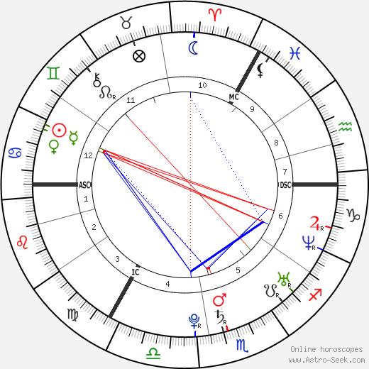 Duffy astro natal birth chart, Duffy horoscope, astrology