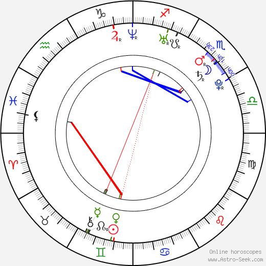 Grayson Boucher birth chart, Grayson Boucher astro natal horoscope, astrology