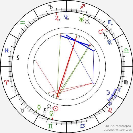 Jakub Klepiš birth chart, Jakub Klepiš astro natal horoscope, astrology
