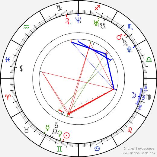 Jakub Tvrdík birth chart, Jakub Tvrdík astro natal horoscope, astrology