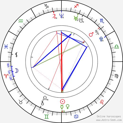Janko Tipsarevič tema natale, oroscopo, Janko Tipsarevič oroscopi gratuiti, astrologia