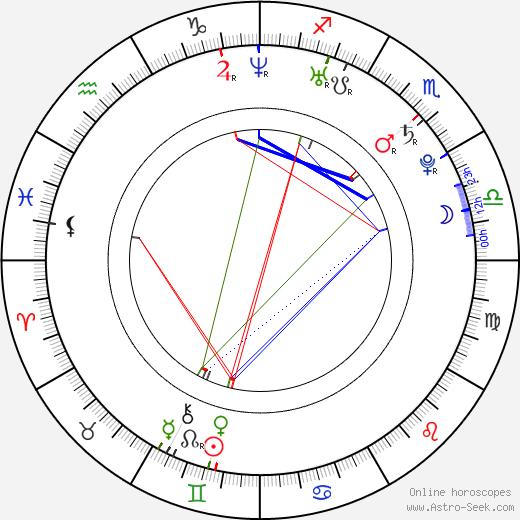 Javier Mascherano birth chart, Javier Mascherano astro natal horoscope, astrology
