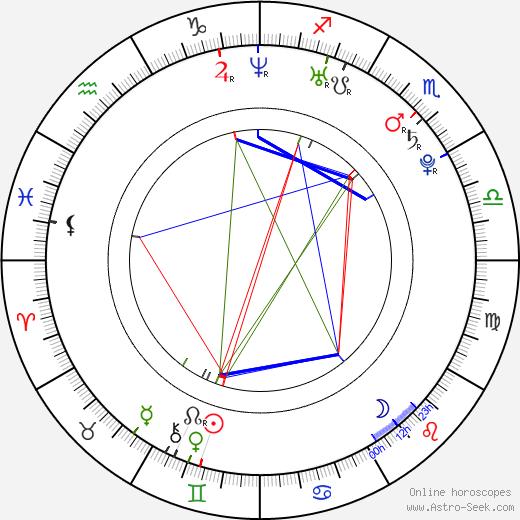 Jin Akanishi 1984 astro natal birth chart, Jin Akanishi 1984 horoscope, astrology