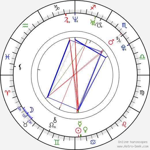 Josh Jensen tema natale, oroscopo, Josh Jensen oroscopi gratuiti, astrologia
