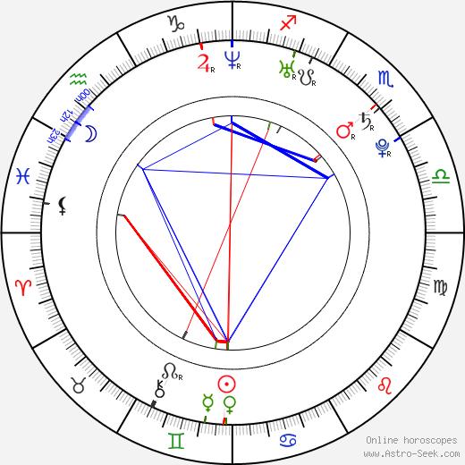 Kent Jude Bernard birth chart, Kent Jude Bernard astro natal horoscope, astrology