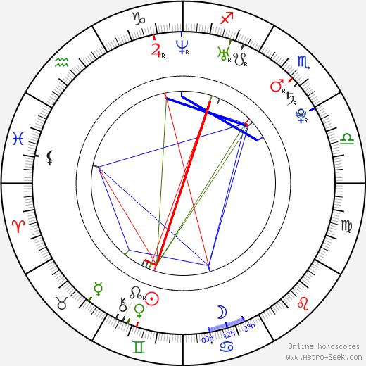 Могучие рейнджеры: Дино Гром Kevin Duhaney день рождения гороскоп, Kevin Duhaney Натальная карта онлайн