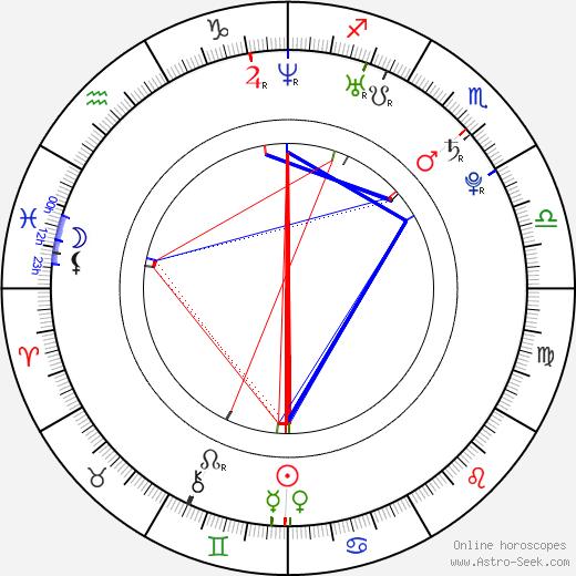 Kevin Ryan tema natale, oroscopo, Kevin Ryan oroscopi gratuiti, astrologia