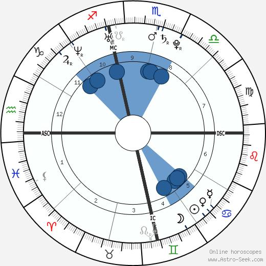 Khloe Kardashian wikipedia, horoscope, astrology, instagram