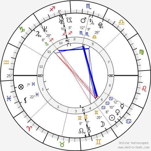 Khloe Kardashian tema natale, biography, Biografia da Wikipedia 2020, 2021