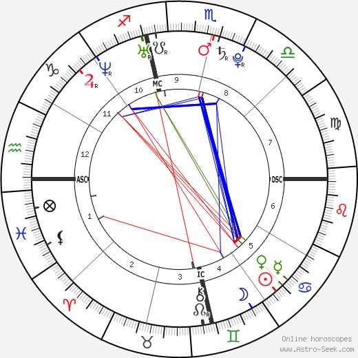 Khloe Kardashian tema natale, oroscopo, Khloe Kardashian oroscopi gratuiti, astrologia