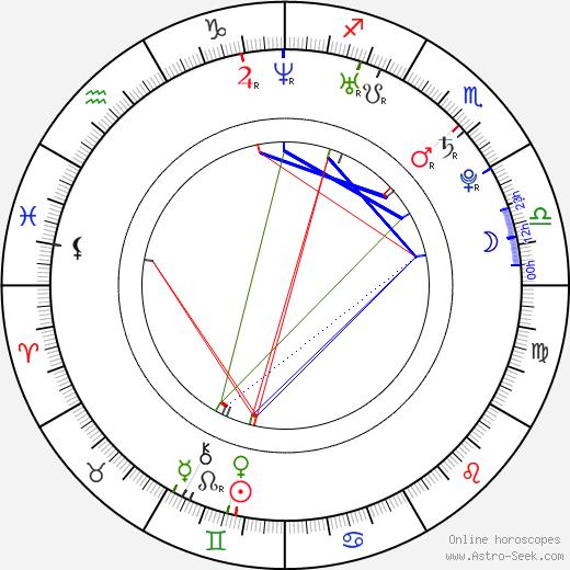 Klavdiya Korshunova birth chart, Klavdiya Korshunova astro natal horoscope, astrology
