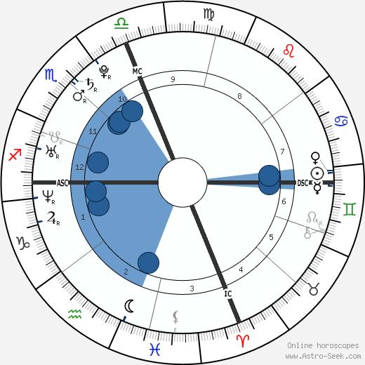Melanie Catherine Eisenhower wikipedia, horoscope, astrology, instagram
