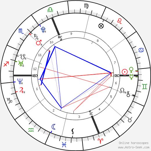 Melanie Catherine Eisenhower tema natale, oroscopo, Melanie Catherine Eisenhower oroscopi gratuiti, astrologia