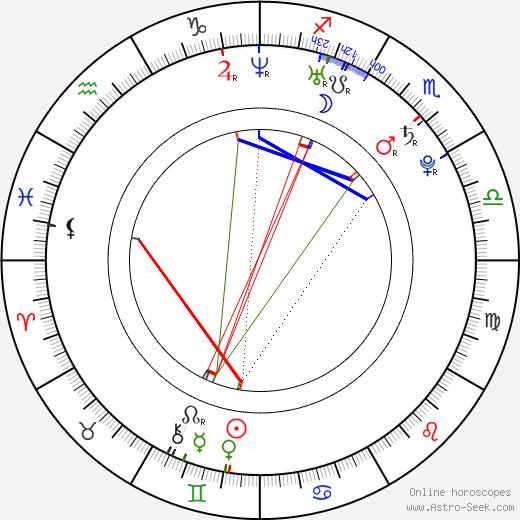 Михал Баринка Michal Barinka день рождения гороскоп, Michal Barinka Натальная карта онлайн