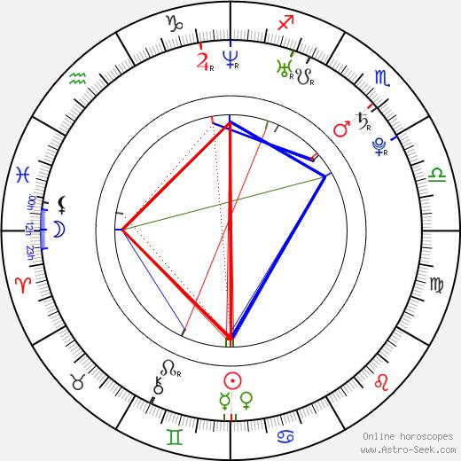 Milan Bruncvík birth chart, Milan Bruncvík astro natal horoscope, astrology