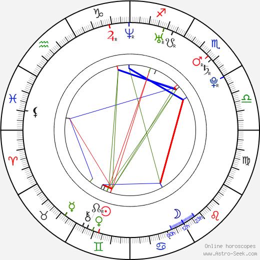 Milan Letocha birth chart, Milan Letocha astro natal horoscope, astrology