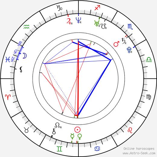 Petr Jelínek birth chart, Petr Jelínek astro natal horoscope, astrology