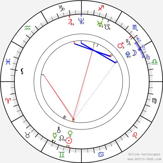 Ray Santiago birth chart, Ray Santiago astro natal horoscope, astrology