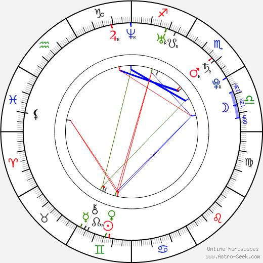 Торри Девито Torrey DeVitto день рождения гороскоп, Torrey DeVitto Натальная карта онлайн