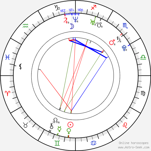 Zuzana Smatanová astro natal birth chart, Zuzana Smatanová horoscope, astrology