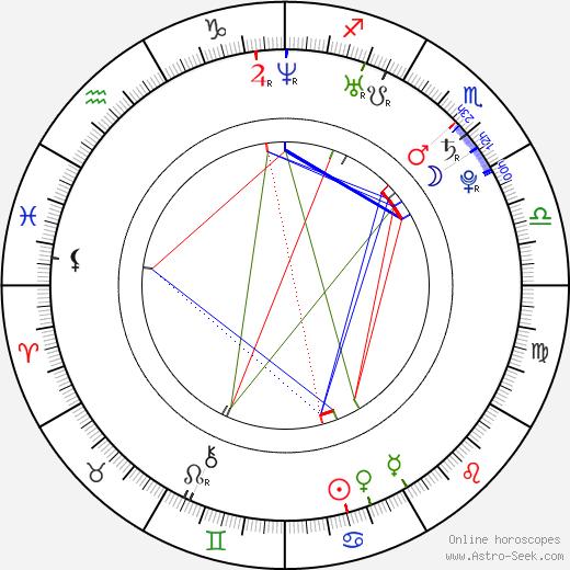 Alberto Aquilani birth chart, Alberto Aquilani astro natal horoscope, astrology