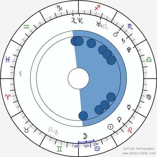 Alex Parks wikipedia, horoscope, astrology, instagram