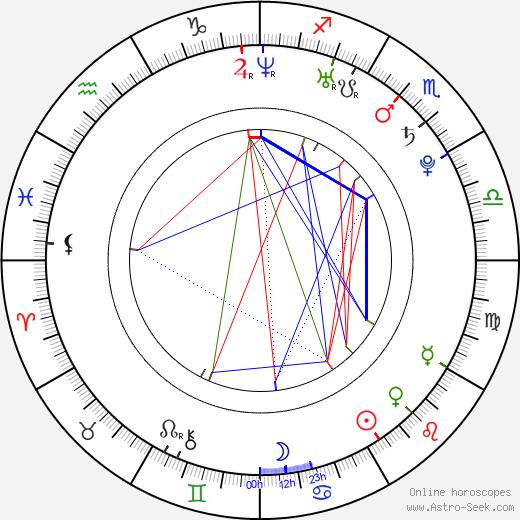 Alex Parks день рождения гороскоп, Alex Parks Натальная карта онлайн