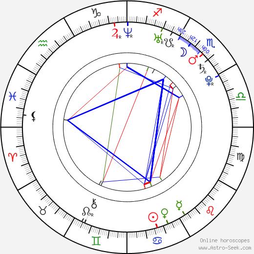 Alexis Dziena tema natale, oroscopo, Alexis Dziena oroscopi gratuiti, astrologia
