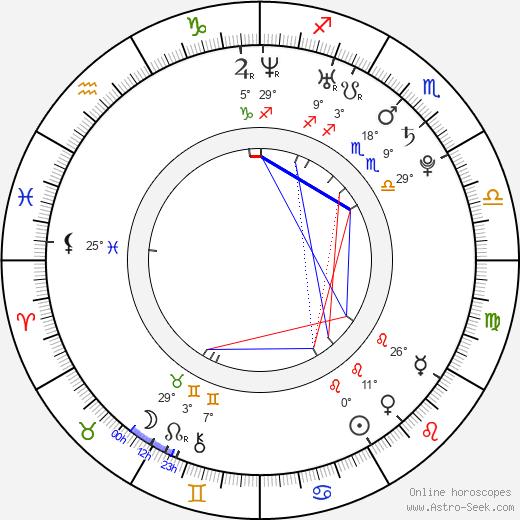 Amanda MacLachlan birth chart, biography, wikipedia 2018, 2019
