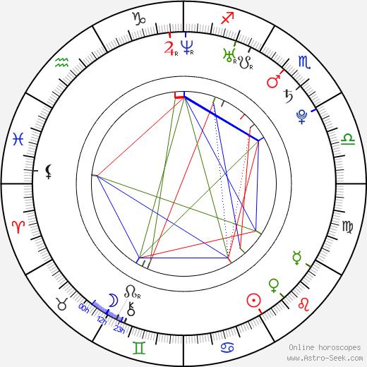 Amanda MacLachlan astro natal birth chart, Amanda MacLachlan horoscope, astrology