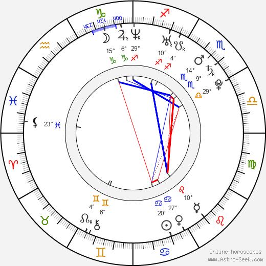 Chris Finnigan birth chart, biography, wikipedia 2019, 2020
