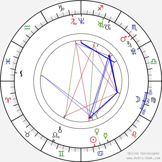 Churandy Martina birth chart, Churandy Martina astro natal horoscope, astrology