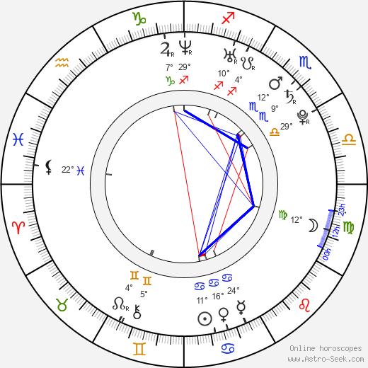 Corey Sevier birth chart, biography, wikipedia 2020, 2021