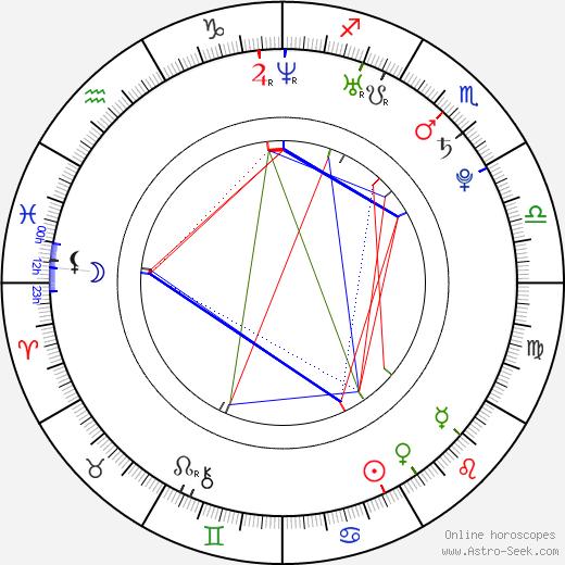 Danny Mountain birth chart, Danny Mountain astro natal horoscope, astrology